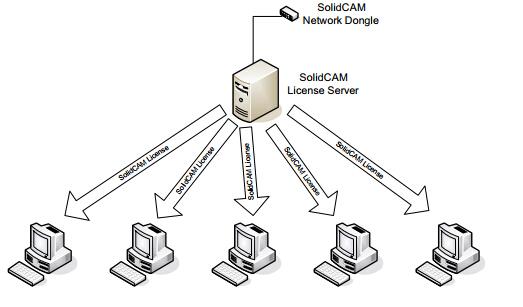 Cấu hình máy tính cài đặt SolidCAm