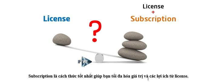 Những khái niệm về SOLIDWORKS Subscription License
